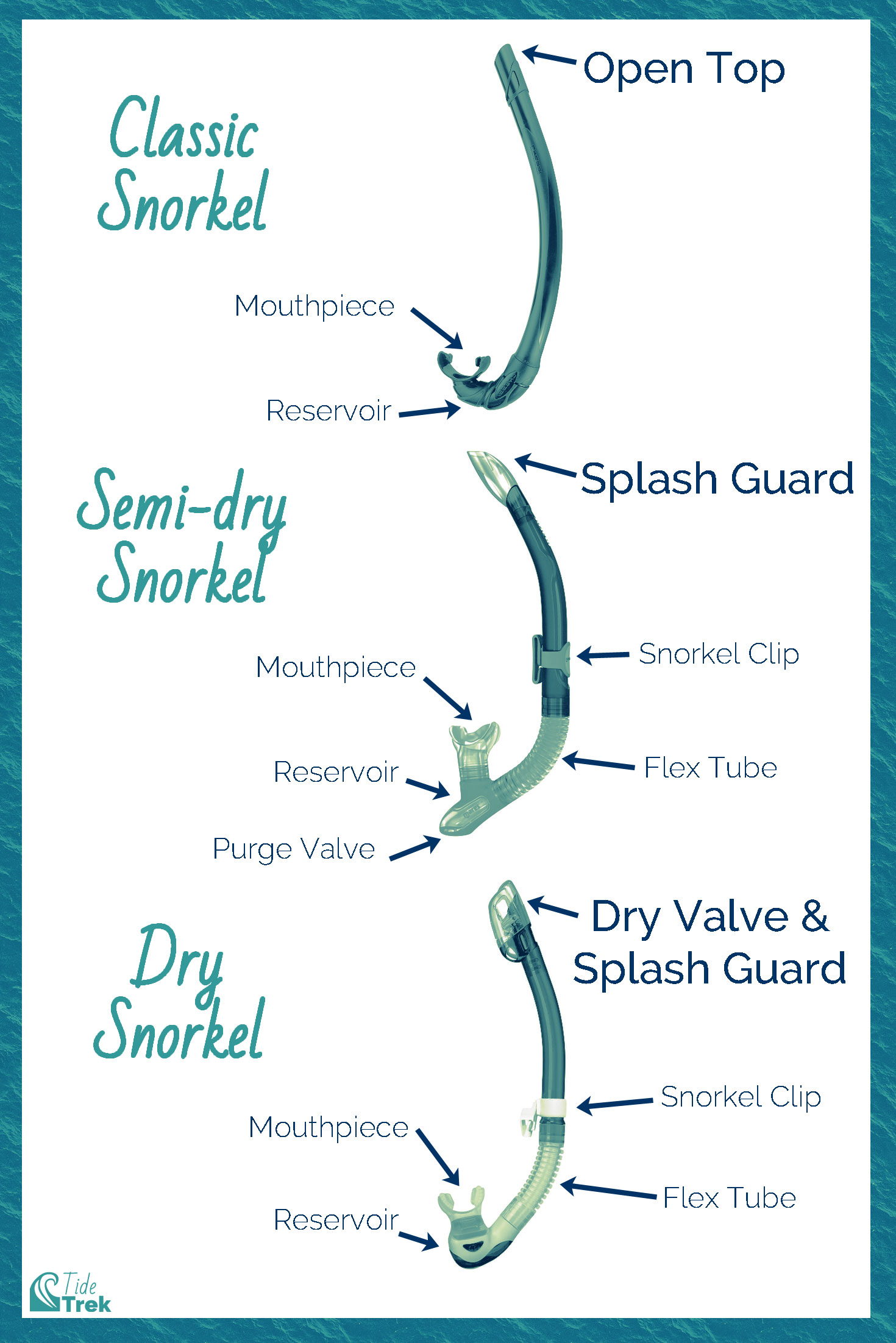 Diagram illustrating the key parts of a snorkel, and the three types of snorkels: classic, semi-dry, and dry snorkels