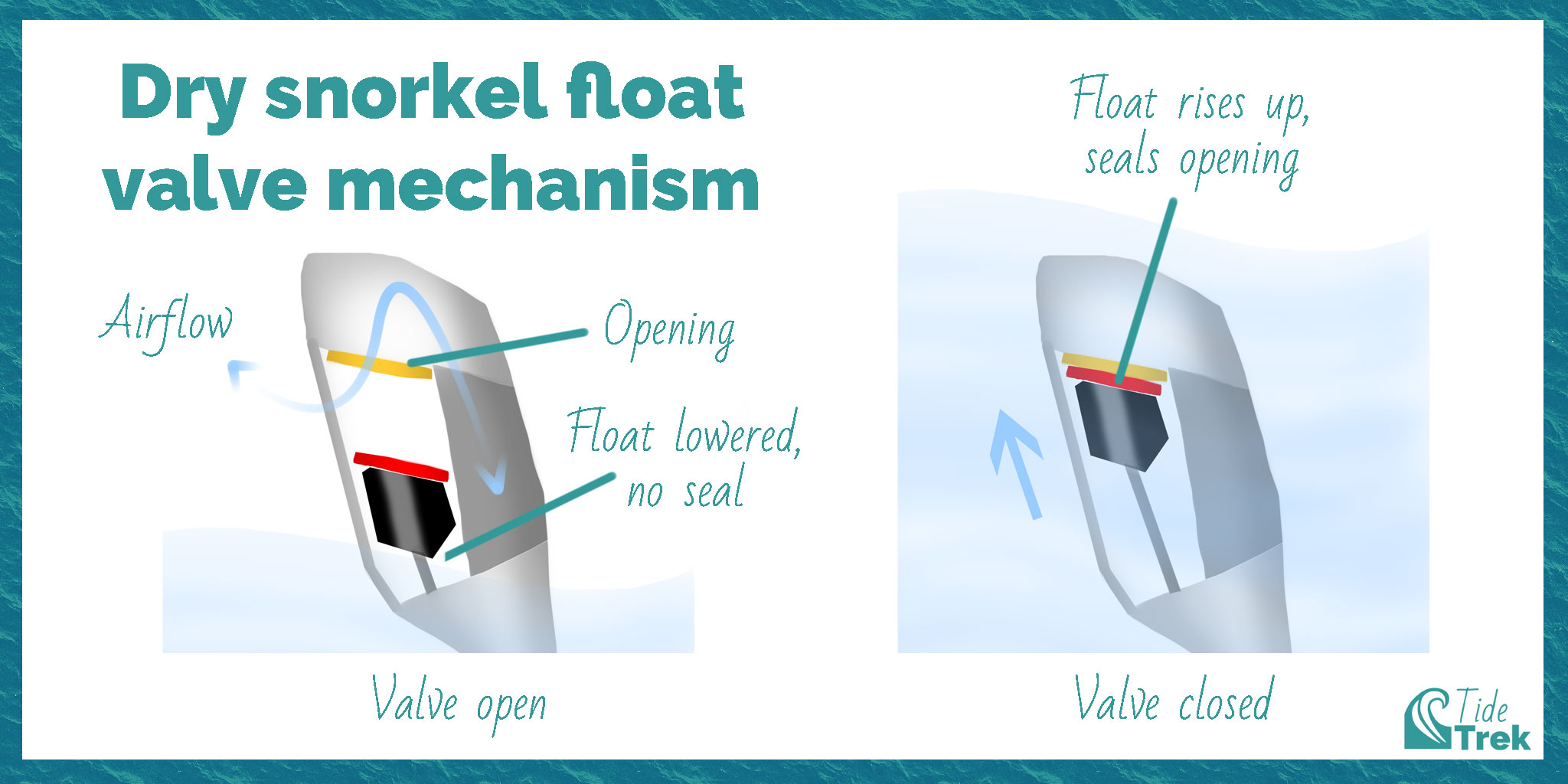 Diagrams showing how a dry snorkel float valve works