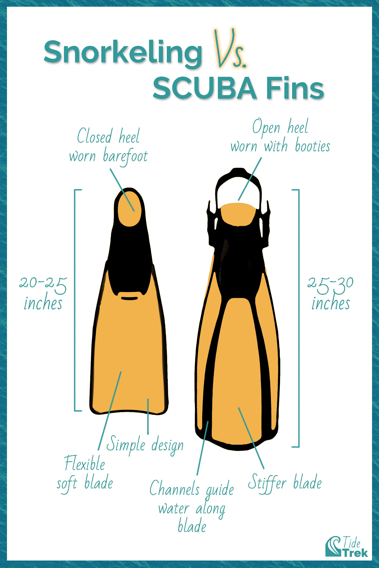 Simple diagram illustrating a typical snorkeling fin and scuba fin with text overlay pointing out their differences.